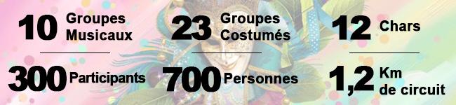 Carnaval de Vittel Quelques chiffres