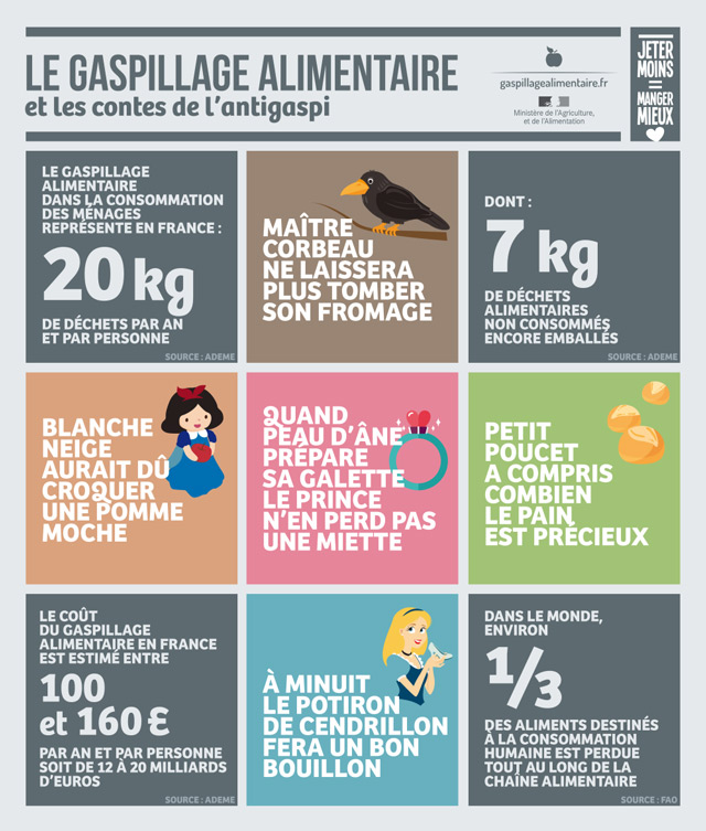 Infographie anti gaspillage