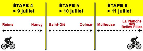 Tour de France 2019 les Etapes dans le Grand Est